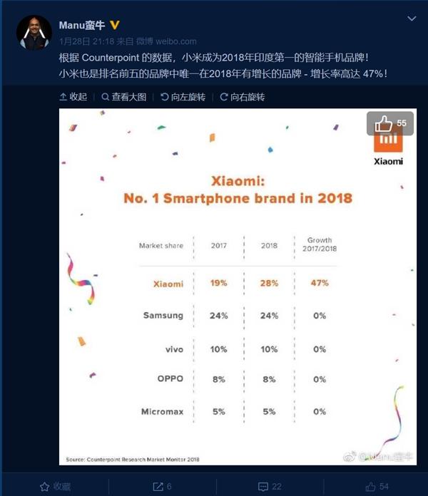小米成为2018年印度第一手机品牌:增长率达47%