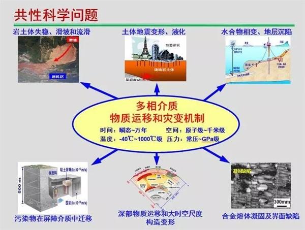 浙大建世界最大超重力实验装置:一天模拟千年