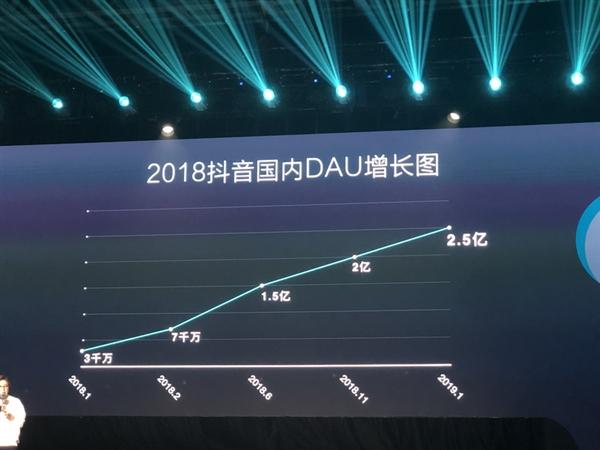 抖音:国内日活用户突破2.5亿 月活破5亿