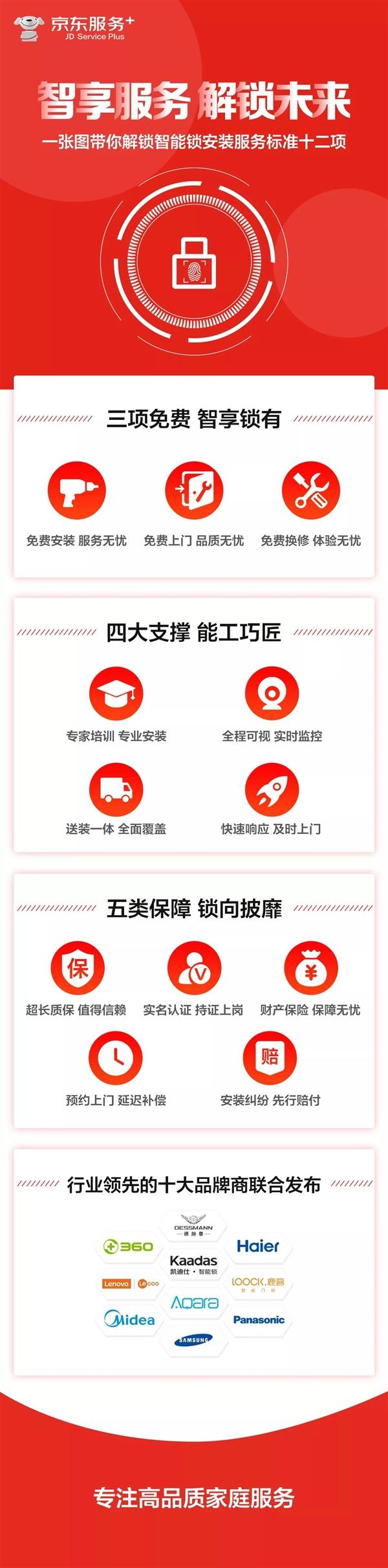 京东发布智能锁安装服务标准:3小时上门/全程不收费