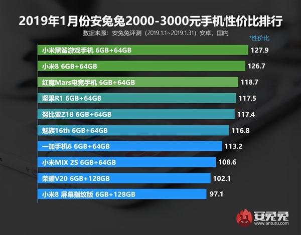 安兔兔1月性价比排行:红米Note 7千元制霸 黑鲨Helo 3K+夺冠