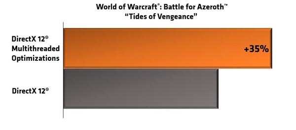 《魔兽世界》DX12多线程优化 AMD锐龙性能猛增35%