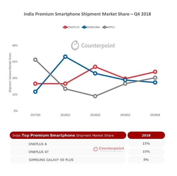 超越苹果/三星 一加2018年连续三季度在印度高端市场排名第一