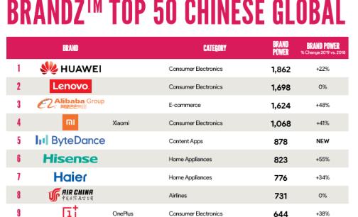 海信成2018年度增长最快的中国家电出海品牌