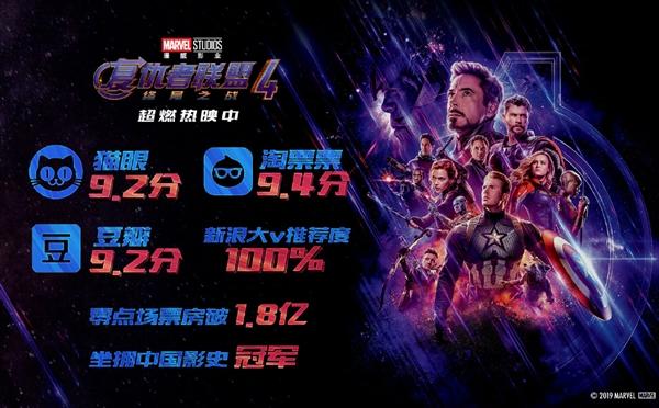 中国影史第一!《复仇者联盟4》零点场票房破1.8亿:口碑爆表