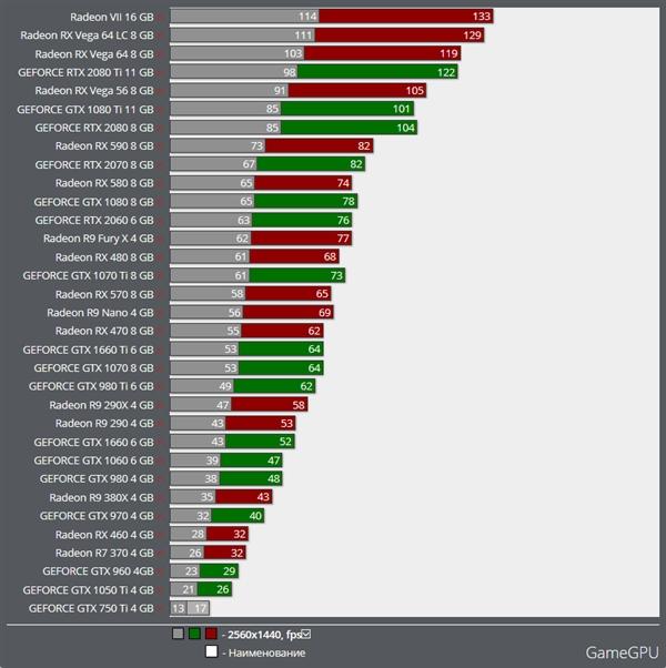 《僵尸世界大战》开启Vulkan:AMD Vega 64性能超了RTX 2080 Ti