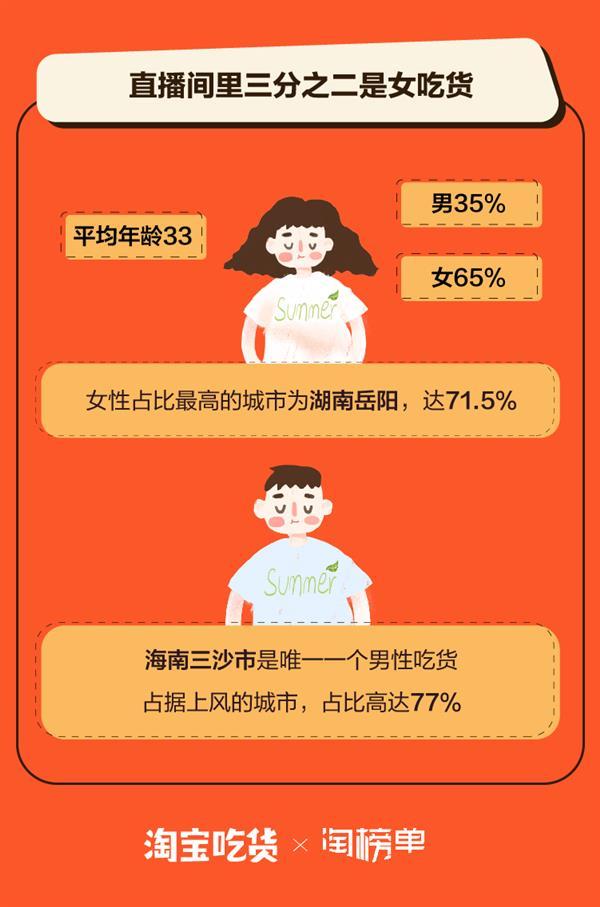 """淘宝发布""""吃播""""报告:美食直播间每十个吃货就有一个广东人"""