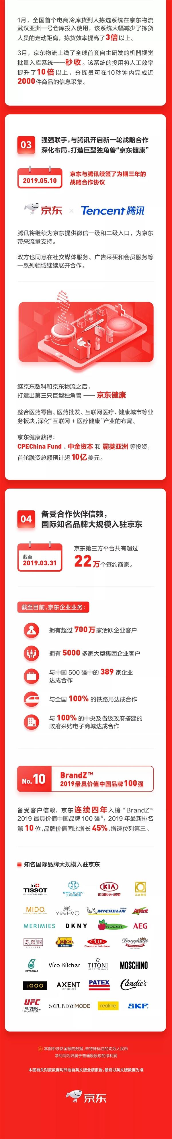 京东第一季度财报:净利润73亿元 同比大涨386.7%