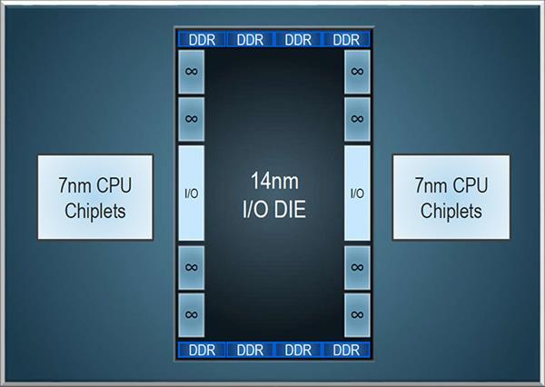 "AMD如何实现64核128线程的?""胶水封装""功不可没"