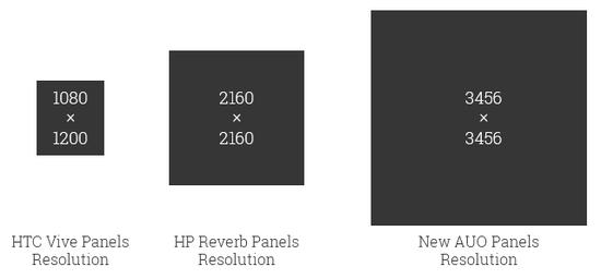 AUO展示适用于VR头显的单眼3K分辨率显示屏