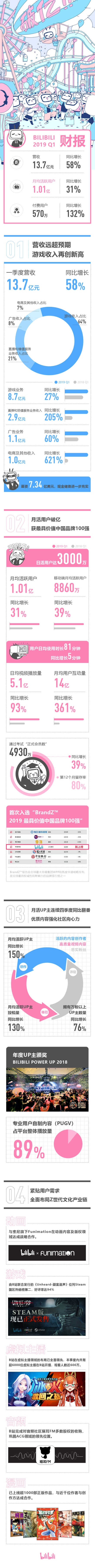 B站发布2019年Q1财报:营收13.7亿元 月活跃用户首度破亿