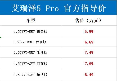 5.99万起!奇瑞艾瑞泽5 Pro/GX Pro正式上市:满足国六