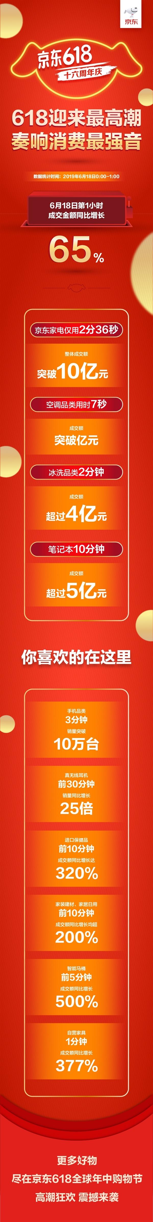 京东618一小时战报公布:苹果华为10分钟成交额同比增长超200%