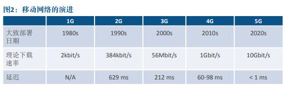 手机网速跨越1Gbps?5G没夸诞歌词这么简单:从新定义人类生活