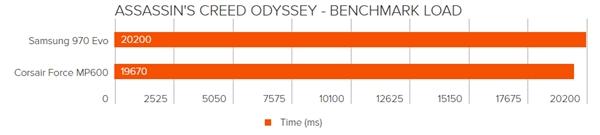 PCIe 4.0 SSD游戏加载测试:速度并无提升
