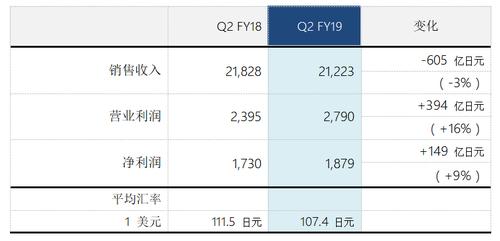 索尼公司2019财年第二季度实现营业利润及净利润双增