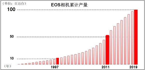 佳能:EOS可换镜相机产量破1亿台
