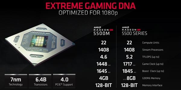 AMD发布RX 5500系列显卡:7nm Navi核心、性能超RX 480/GTX 1650