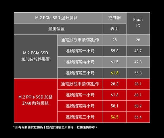 十铨科技发布PCIe 4.0 SSD:首次应用石墨烯散热