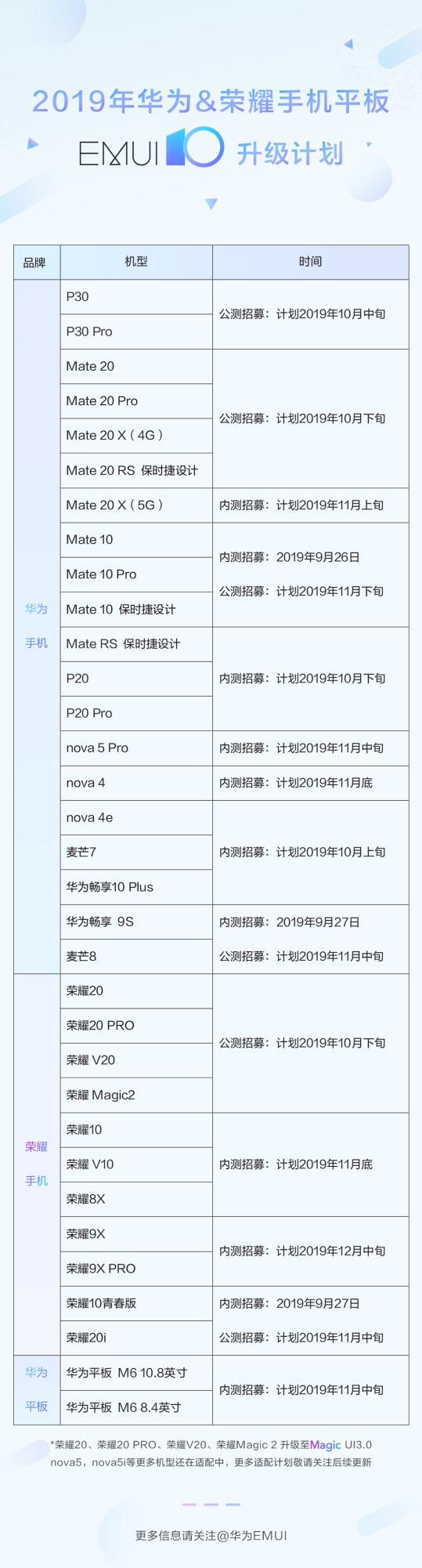 华为EMUI 10升级计划已公布:33款机型将得到升级
