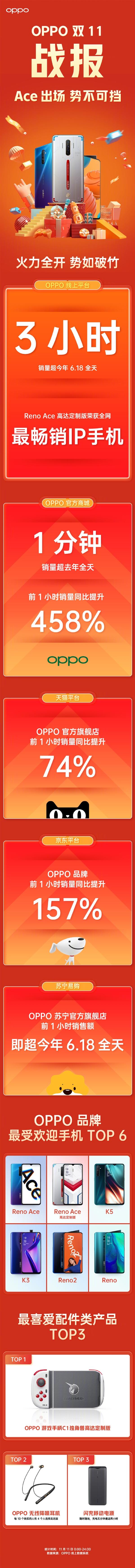 OPPO双11战报:官方商城1分钟销量超去年全天