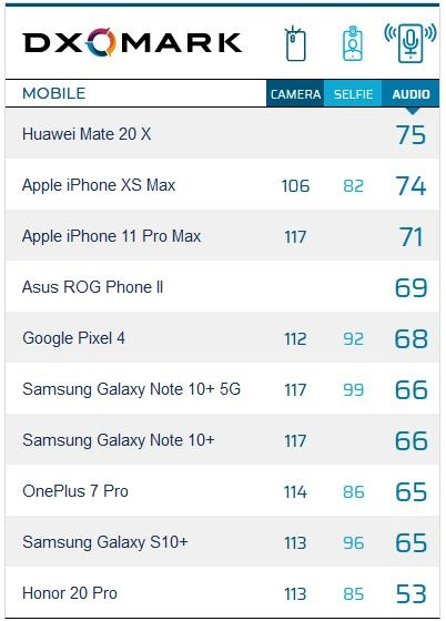DxOMark公布谷歌Pixel 4音频排名:68分,排名第五