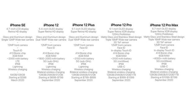 5G iPhone配置价格首曝,苹果或将强势进入5G市场