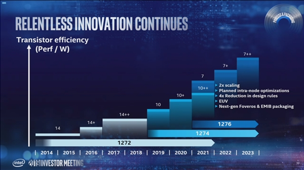 Intel DG2高端独立显卡推迟至2022年:台积电7nm代工