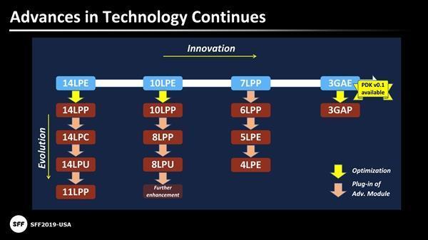 三星斥资34亿美元采购20台EUV光刻机 内存也要上新工艺