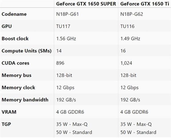 买游戏本要看清楚了:移动版GTX 1650 Super并不是真正的GTX 1650 Super