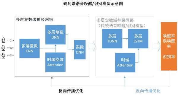 小米自研语音技术获突破:较通用远场语音识别技术性能提升10%