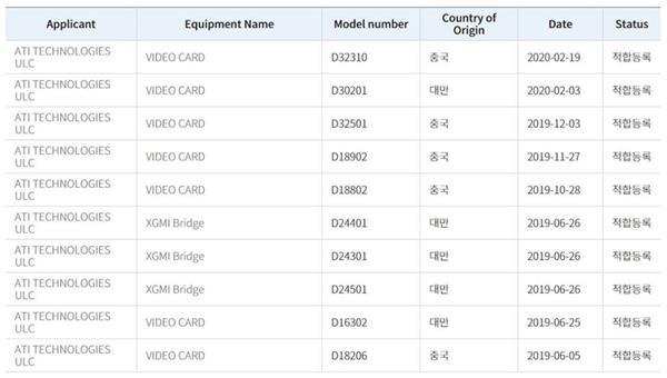 5120个核心Big Navi三月份就来?2款AMD GPU设备现身韩国RRA