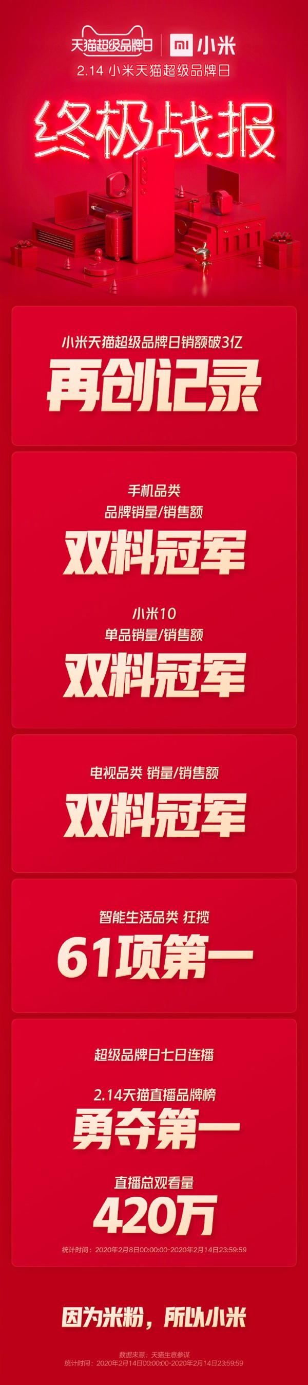 小米天猫超级品牌日终极战报:狂揽61项第一 销售额卖3亿元!