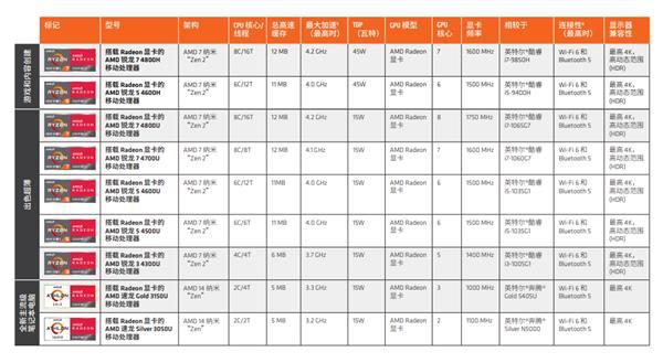 7nm 8核锐龙4000在手 AMD:我们的笔记本也性能强、续航长了