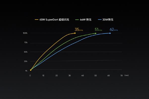 realme X50 Pro发布:90Hz屏+65W闪充 3599元起