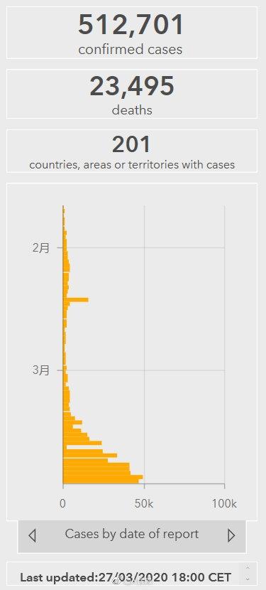 全球新冠肺炎累计超过51万!世卫组织:疫苗研制仍需12至18个月