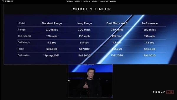 27万起!首批特斯拉Model Y正式交付:让大家都买得起