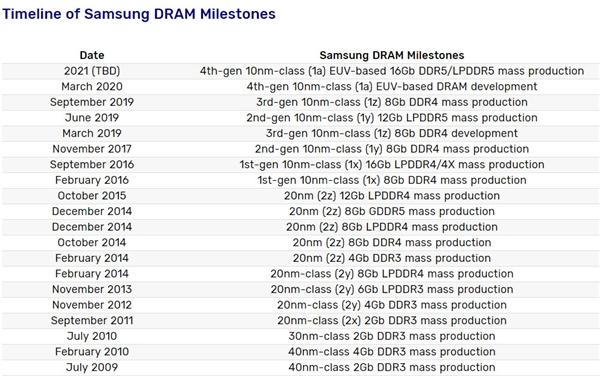 Intel、AMD推迟支持:DDR5内存明年杀到