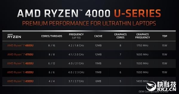 8核16线程CPU仅需15W AMD:年内135款锐龙4000笔记本待发