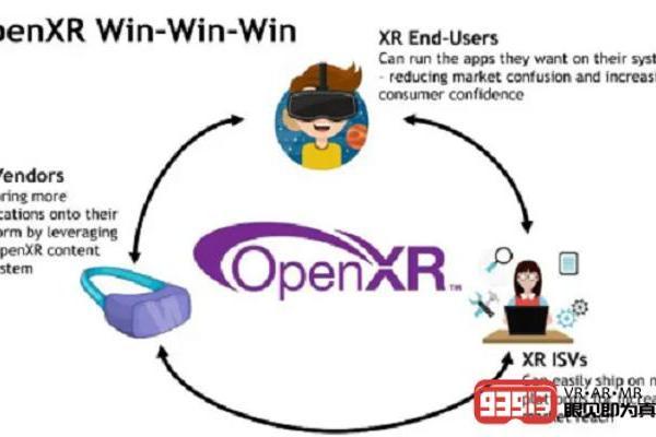 "【Oculus】Oculus Quest获得""原型版本""级别的OpenXR支持"