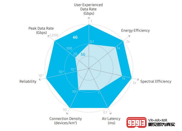 三星发布6G网络技术白皮书