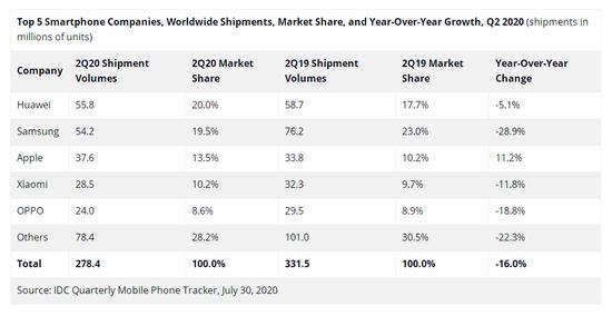 2020年二季度全球智能机总出货量为2.784亿部 同比下降