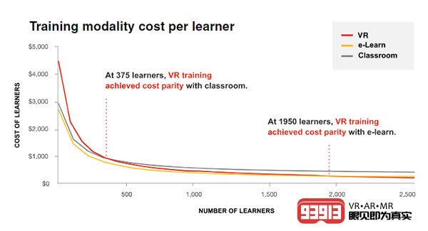普华永道:2030年VR培训市场规模将达2940亿美元