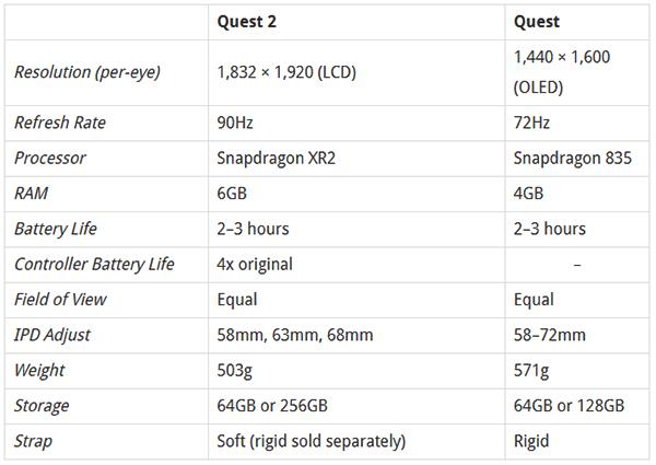 Oculus Quest 2正式发布:搭载骁龙XR2,299美元起售!