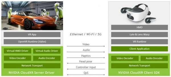 NVIDIA将于2021年推出CloudXR流媒体服务