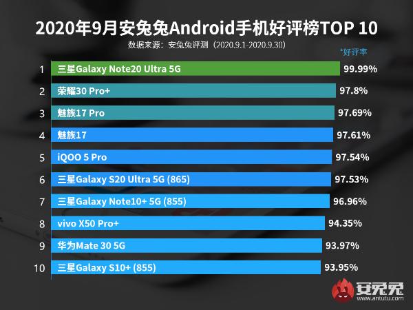 9月Android手机好评榜:超大杯深得人心