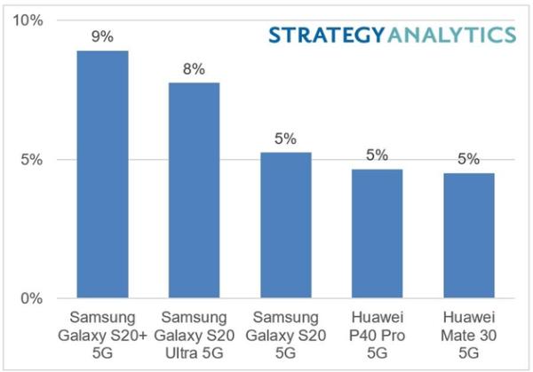 全球最畅销5G手机出炉:前三名都被它霸占