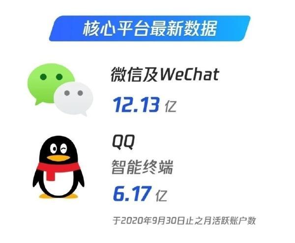 历史新低 QQ月活用户越来越少:只有微信一半