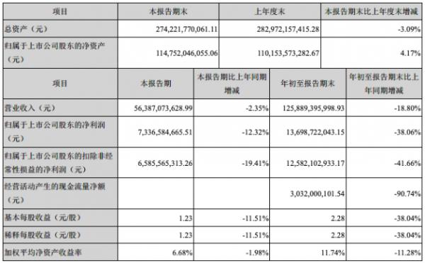 格力电器2020年Q3净利润73.37亿元 同比大幅下降