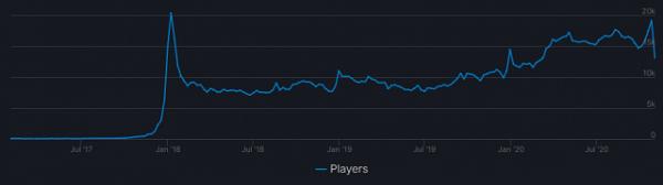 24000名:VRChat创同时在线用户新记录